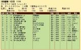 第34S:03月1週 ダイオライト記念 成績