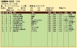 第21S:07月2週 プロキオンS 成績