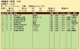 第25S:11月1週 武蔵野S 成績