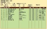 第34S:05月2週 京都新聞杯 成績