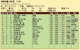 第21S:11月4週 マイルチャンピオンシップ 成績
