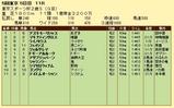 第19S:11月4週 東京スポーツ杯2歳S 成績