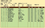 第30S:01月2週 TCK女王盃 成績