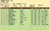 第26S:07月2週 七夕賞 成績