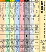 第20S:02月1週 京都牝馬S