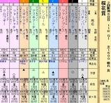 第21S:04月2週 桜花賞
