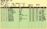 第19S:12月1週 京阪杯 成績