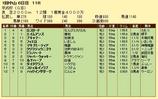 第19S:01月3週 京成杯 成績