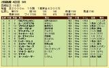 第19S:07月4週 函館記念 成績