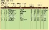 第25S:03月5週 日経賞 成績