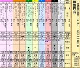 第19S:10月1週 凱旋門賞