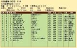 第21S:11月3週 彩の国浦和記念 成績