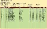 第34S:12月3週 中日新聞杯 成績