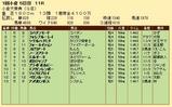 第23S:02月1週 小倉大賞典 成績
