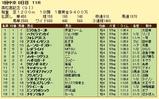 第18S:03月5週 高松宮記念 成績