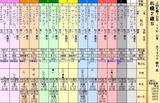第27S:10月1週 札幌2歳S