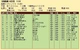 第33S:07月1週 函館スプリントS 成績