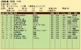 第20S:10月1週 札幌2歳S 成績