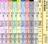 第19S:08月3週 北九州記念