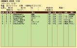 第29S:04月4週 フローラS 成績