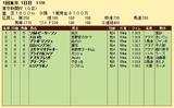 第26S:02月1週 東京新聞杯 成績