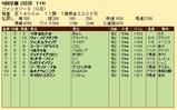 第25S:11月2週 ファンタジーS 成績