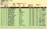 第24S:04月2週 桜花賞 成績