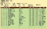 第26S:06月5週 宝塚記念 成績