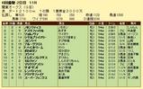 第19S:05月4週 関東オークス 成績