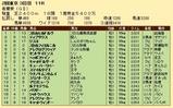第26S:05月1週 青葉賞 成績