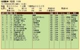 第27S:12月5週 ラジオNIKKEI杯2歳S 成績