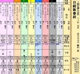 第21S:01月3週 日経新春杯