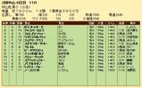 第24S:03月3週 中山牝馬S 成績