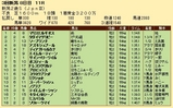 第34S:09月2週 新潟2歳S 成績