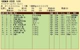 第33S:03月5週 ドバイWC 成績