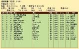 第27S:02月4週 京都記念 成績