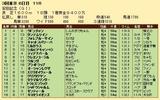 第30S:06月2週 安田記念 成績