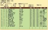 第23S:12月5週 東京大賞典 成績