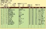 第17S:03月2週 名古屋大賞典 成績