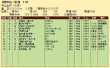 第21S:01月1週 中山金杯 成績