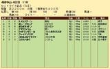 第21S:09月4週 セントライト記念 成績