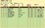第17S:02月4週 クイーンカップ 成績