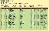 第18S:03月4週 黒船賞 成績