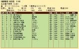 第26S:03月3週 名古屋大賞典 成績