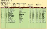 第24S:03月5週 高松宮記念 成績