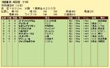 第19S:02月2週 共同通信杯 成績