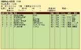 第19S:03月3週 中山牝馬S 成績