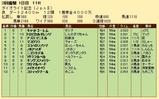 第33S:03月1週 ダイオライト記念 成績