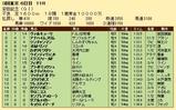 第33S:06月2週 安田記念 成績