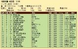 第29S:01月2週 シンザン記念 成績